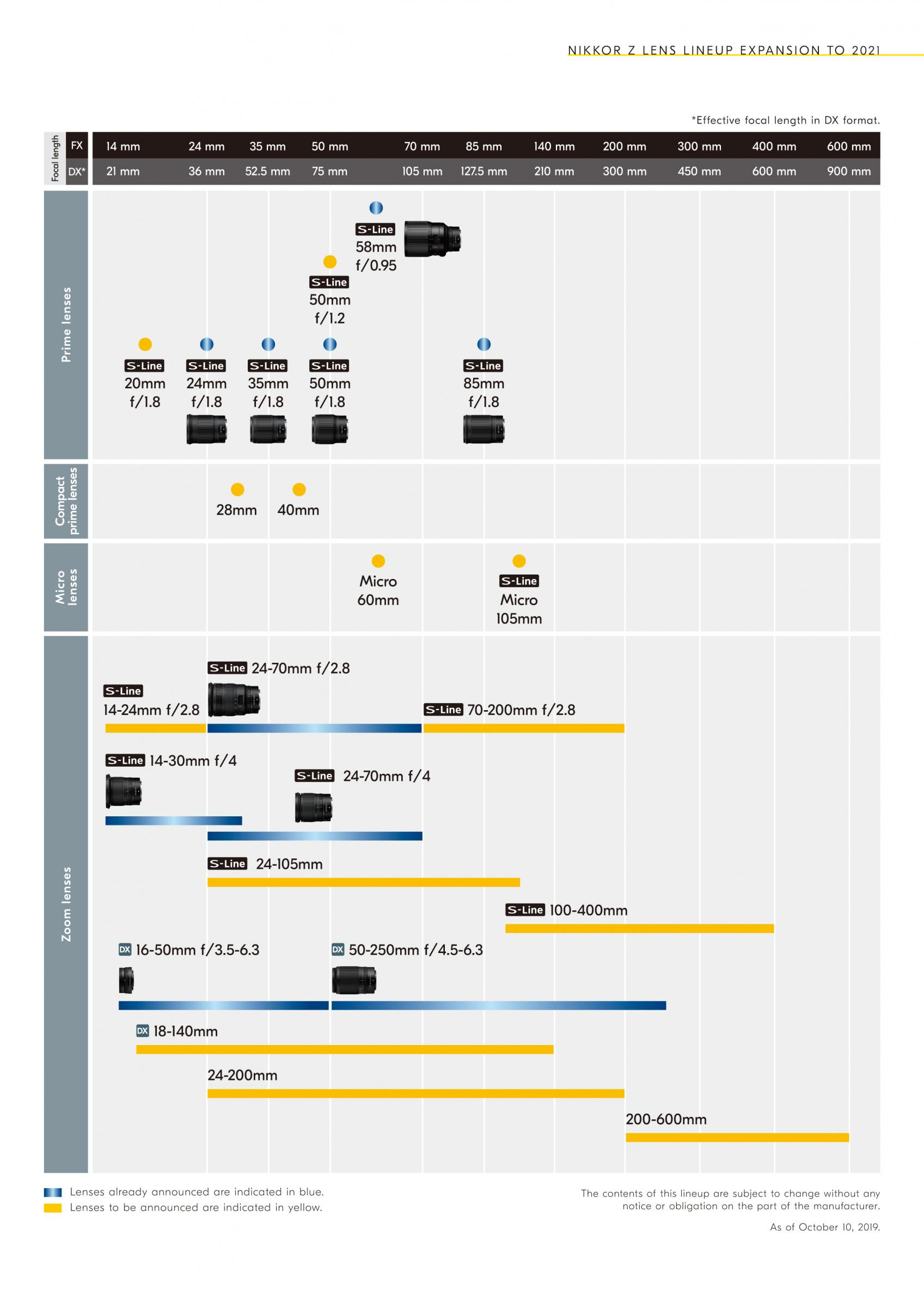 Nikon Z lens roadmap by carl-b in Regular Member Gallery